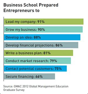Gmac 79 Percent Mba by More Entrepreneurs Turning To An Mba Mba News Australia