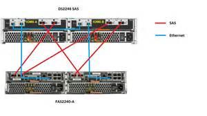 solved ds2246 sas install fas2240 2 config check