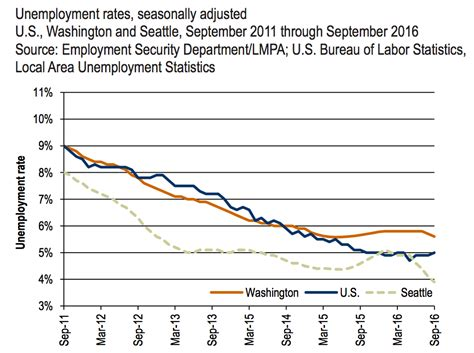 Seattle Mba Unemployment Rate by Seattle Area Unemployment Rate Falls Below 4 Propelled