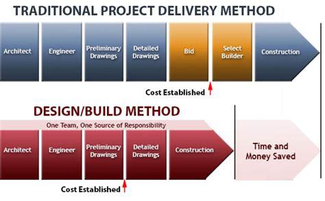 design management for construction design build bidding process home design ideas