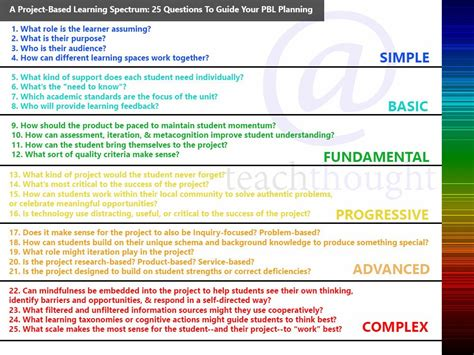 A Project Based Learning Spectrum 25 Questions To Guide Your Pbl Planning Project Based Learning Planning Template For Students