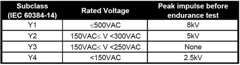 y2 capacitor voltage rating voltage rating of safety capacitors 28 images safety recognized y ceramic 5000uf capacitors