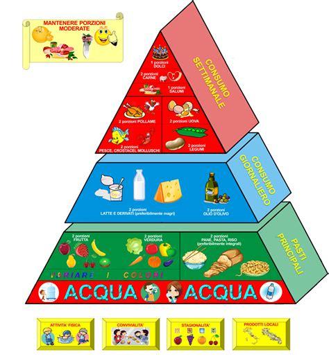 l educazione alimentare l educazione alimentare
