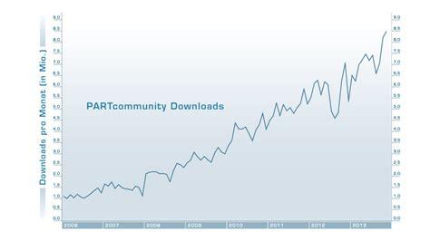 cadenas cad downloads trend zeigt 2014 knackt partcommunity die 100 millionen
