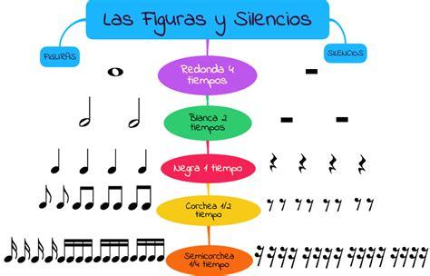 imagenes silencios musicales quot las notas y las figuras musicales quot mapas conceptuales con