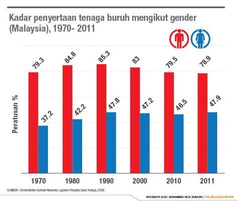 Pasaran Air Di Malaysia diskriminasi punca wanita malaysia jauhi pasaran kerja
