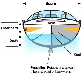 stern of a boat is called parts of a boat boating terminology boaterexam 174