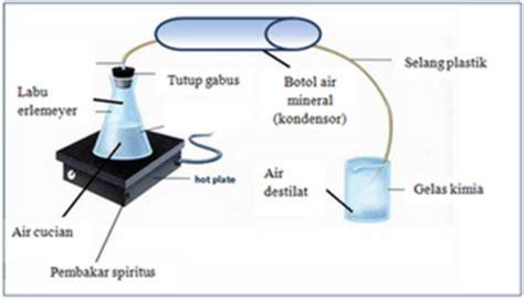 Alat Pemotong Kaca Sederhana kimia organik kelompok 6 cara membuat alat destilasi sederhana