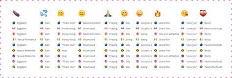 emoji definitions emoji meaning around the world
