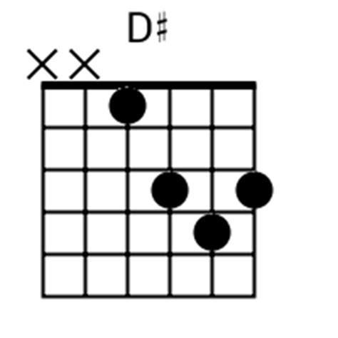 D Sharp Guitar Chord