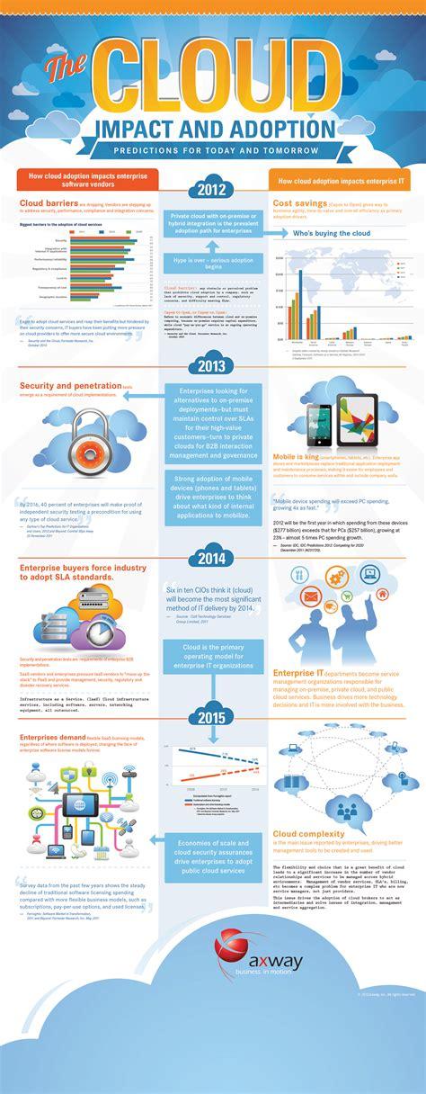 Cloud Computing Infographics: The Definitive List « Wikibon Blog