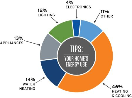 energy house top 10 tips to save energy in your home dayton power light