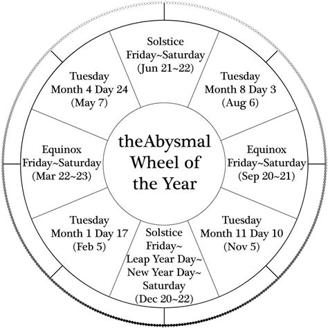new year zodiac wheel printable 7 best images of wheel of the year printable wiccan