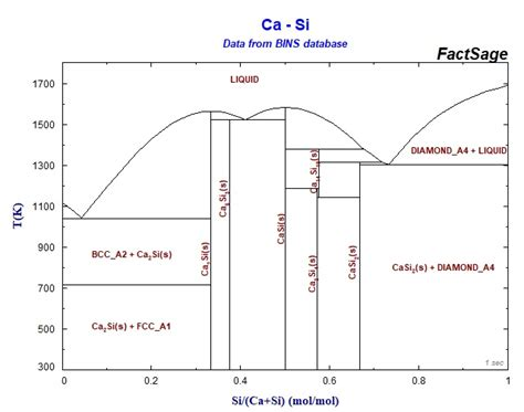 si ge phase diagram index of fact documentation binary