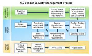 risk assessment process iso 27001