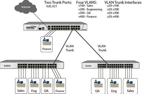Switch Vlan configuring vlan trunking