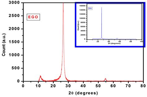 xrd pattern graphene functionalized exfoliated graphene oxide as supercapacitor