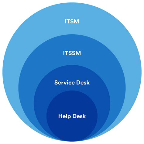 what is help desk help desk vs service desk vs itsm what s the difference