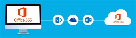 Office 365 Tenant by Seamless Collaboration Between Office 365 Tenants Cloudiway