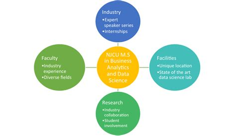 Mba Specialized For The Fure Data Anlytics Marketing by M S In Business Analytics And Data Science New Jersey