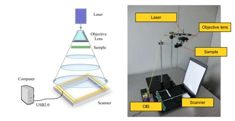 How To Make A Microscope Out Of Paper - gigapixel holographic microscope made from a4 paper