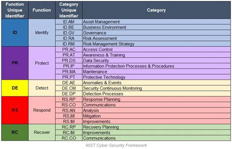 Free Cybersecurity Risk Assessment Tools Enterprise Times Cyber Security Assessment Template