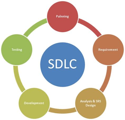 design definition in sdlc what is software development life cycle sdlc