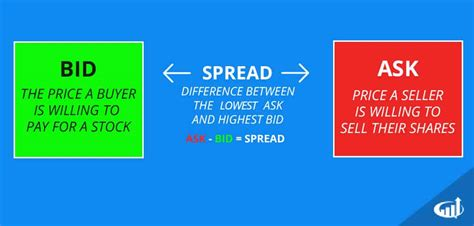 bid and ask bid ask and spread level 2 day trading strategies