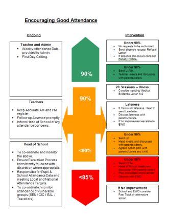 school attendance flowchart monitoring attendance 171 woodwater academy
