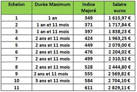 Grille Salaire Municipale by Directeur De Municipale Dans La Fonction Publique
