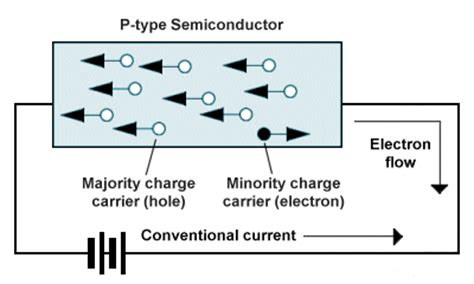 carrier diode the diode