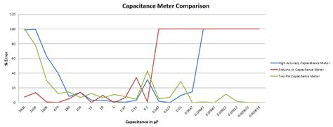 what are capacitors measured in how to make an arduino capacitance meter
