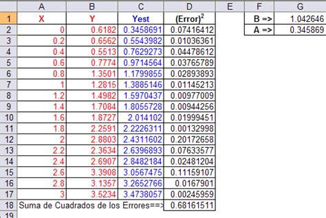 excel minimos cuadrados ajuste lineal a un conjunto de datos usando solver de