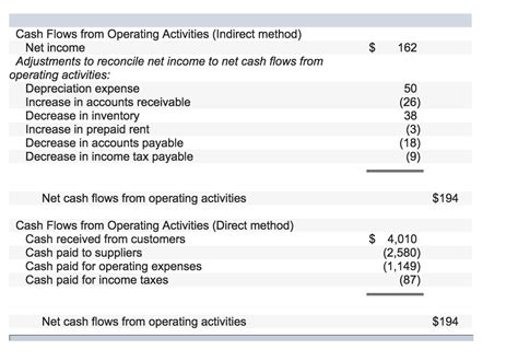 cash flow from operating activities solved cash flows from operating activities for both the