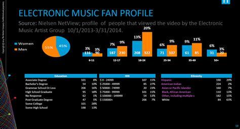 dance music genres bpm best edm infographics online san francisco rave area