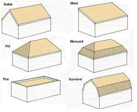 Roof Shapes Metal Roofing Terms