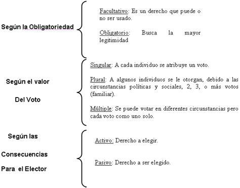 ley orgnica del sufragio y participacin poltica informe de la ley org 225 nica de procesos electorales