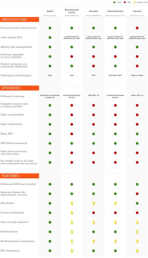 Mba Cost Comparison Canada by Learning Content Management System Comparison Best It