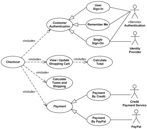 uml use case diagram exles for online shopping of web