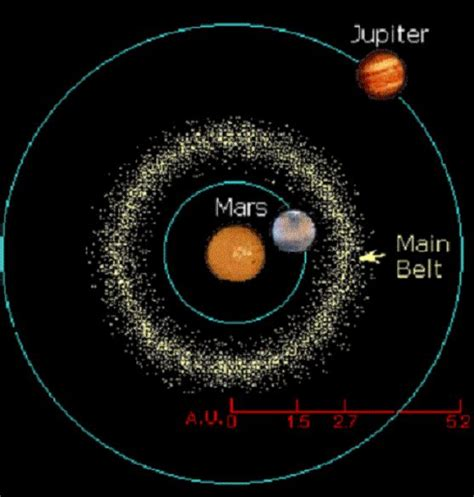 the asteroids or minor planets between mars and jupiter classic reprint books best 25 asteroid belt ideas only on astronomy