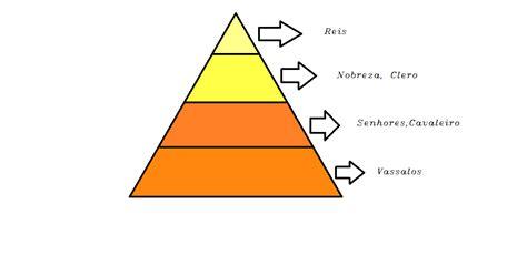 piramide social del sistema feudal all the world feudalismo