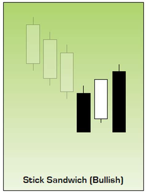 candlestick pattern sandwich bullish stick sandwich traders log