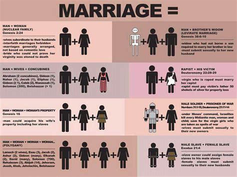 the marriage contract the bibles guide to understanding muslims books political irony marriage according to the bible