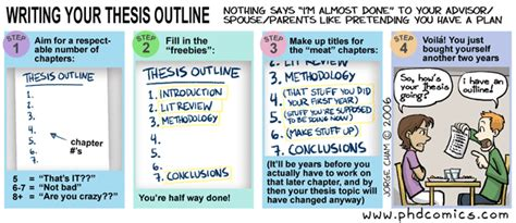 Phd Comics Literature Review by Phd Comics Writing Your Thesis Outline