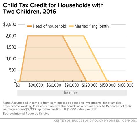 child tax credit  households   children  center  budget  policy priorities