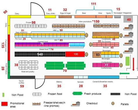 layout design of grocery store pin by airtouch new media on shop centers pinterest shops