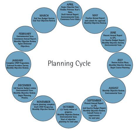 strategic planning cycle diagram planning diagram related keywords planning diagram