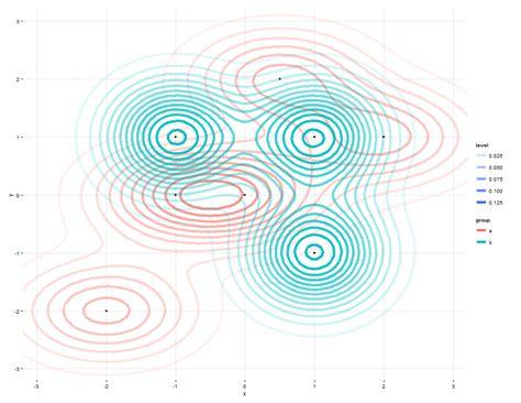 ggplot theme alpha r overlay two ggplot2 stat density2d plots with alpha