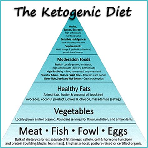 ketogenic diet the complete ketogenic diet meal plan recipe guide for beginners books diet menu menu ketogenic diet