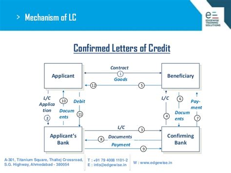 Letter Of Credit Not Confirmed Letter Of Credit Lc Presentation
